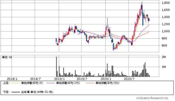 テノ・ホールディングスの株価チャート