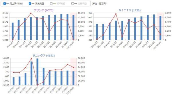 アサンテ、NITTO、サニックスの売上高・営業利益の比較