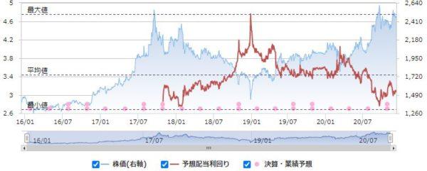日本SHLの配当利回りと株価の推移
