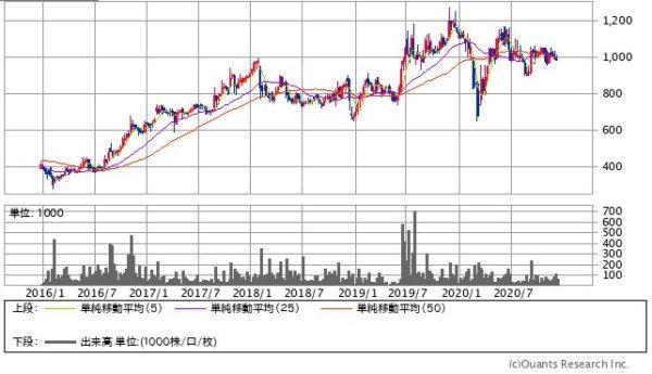 サンネクスタグループの株価チャート