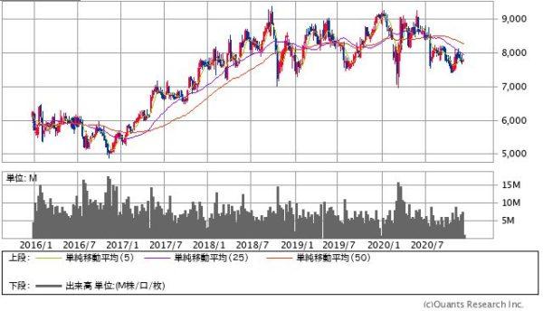 花王の株価チャート