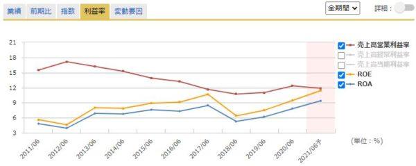 ユニバーサル園芸社の営業利益率