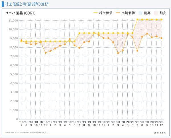 ユニバーサル園芸社の株主価値と市場価値の推移