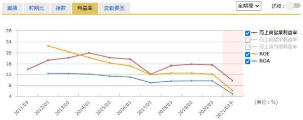 アサンテの営業利益率