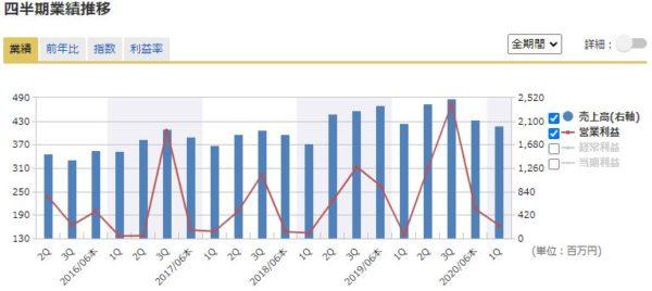 ユニバーサル園芸社の四半期業績の推移