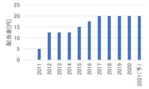 ユニバーサル園芸社の配当金の推移
