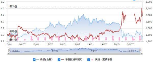 アサンテの配当利回りと株価の推移