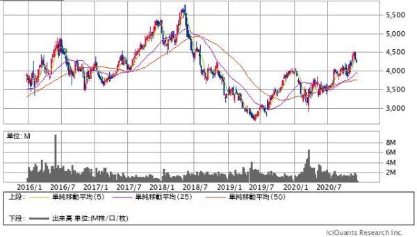 サンドラッグの株価チャート