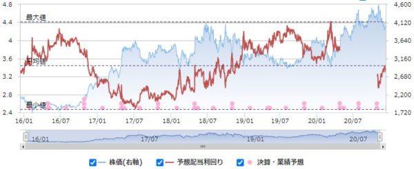 兼松エレクトロニクスの配当利回りと株価の推移