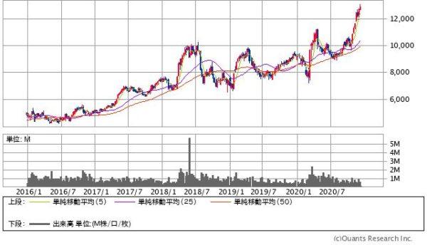 小林製薬の株価チャート