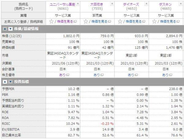 ユニバーサル園芸社、大田花き、ダイオーズ、ダスキンの投資指標の比較