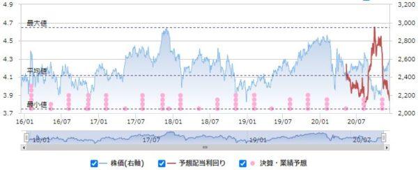 NTTの配当利回りと株価の推移