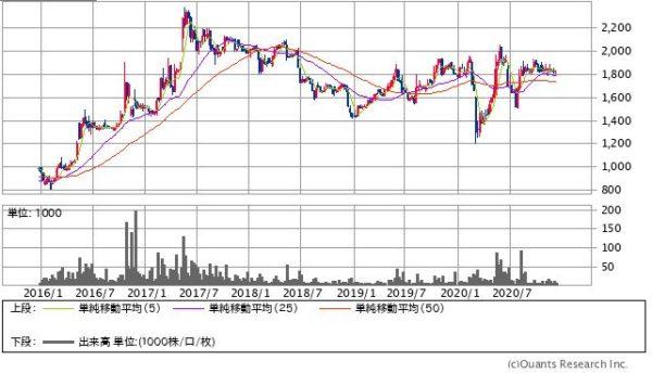 ユニバーサル園芸社の株価チャート