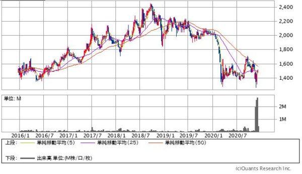 アサンテの株価チャート